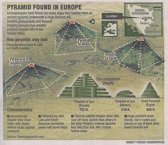 Las Pirámides a lo largo del Mundo... Dgdg